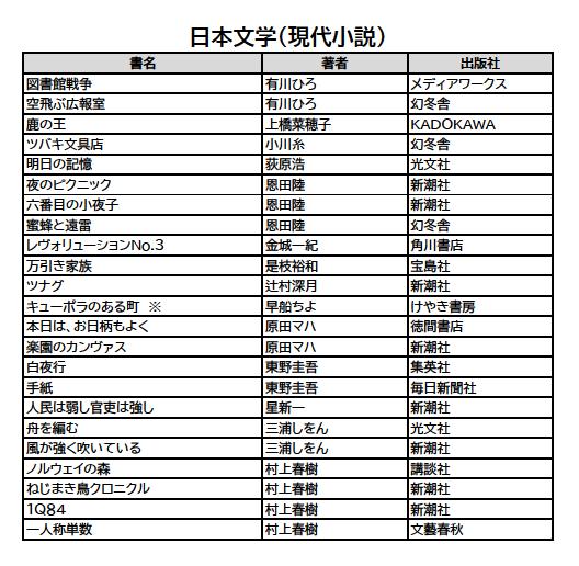 北高選書 日本文学(現代小説)